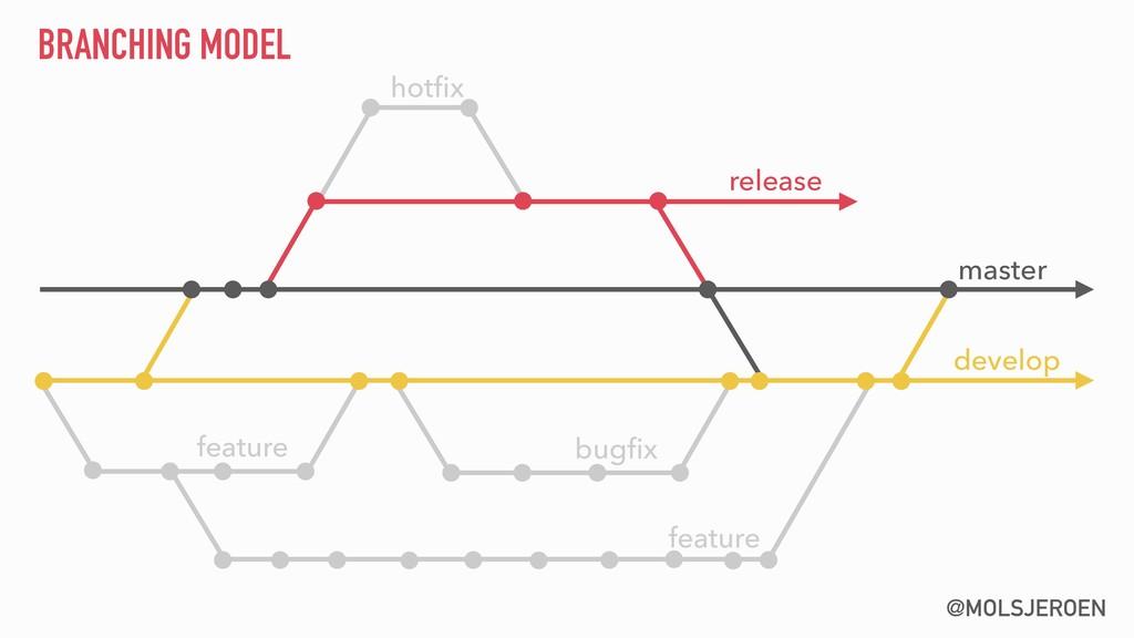 @MOLSJEROEN hotfix feature bugfix BRANCHING MODEL...