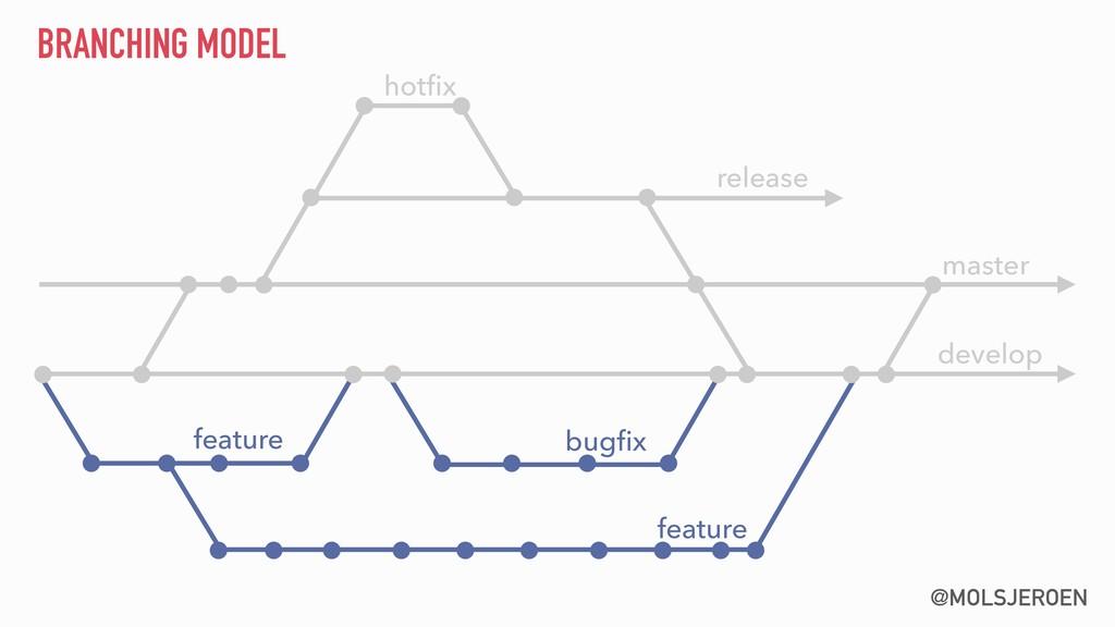 @MOLSJEROEN BRANCHING MODEL develop master rele...