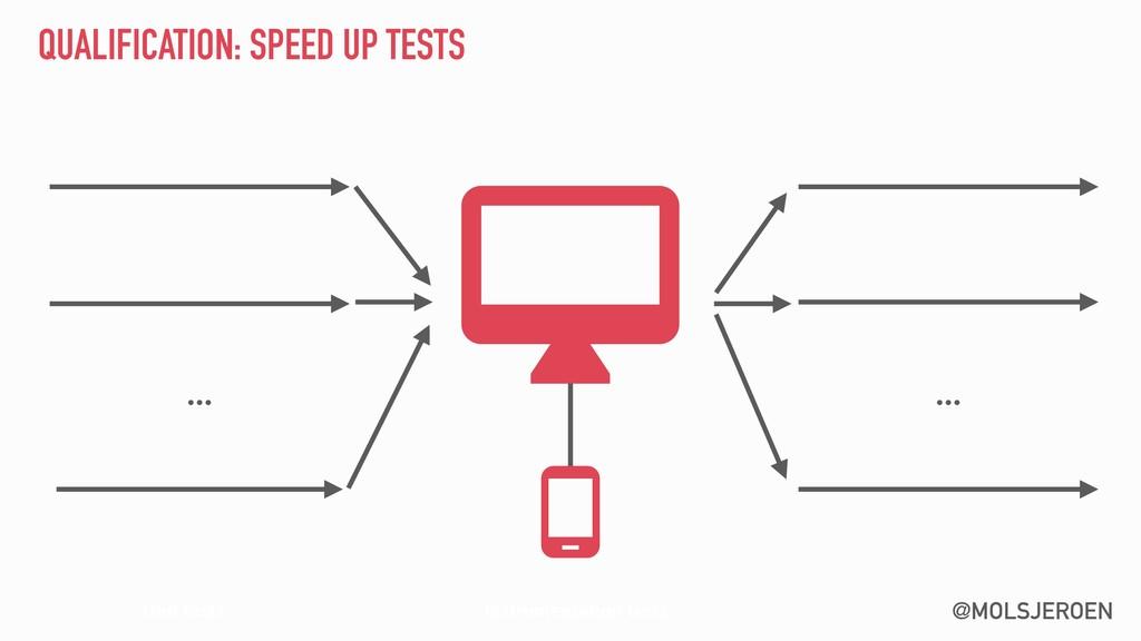 @MOLSJEROEN QUALIFICATION: SPEED UP TESTS … Ins...
