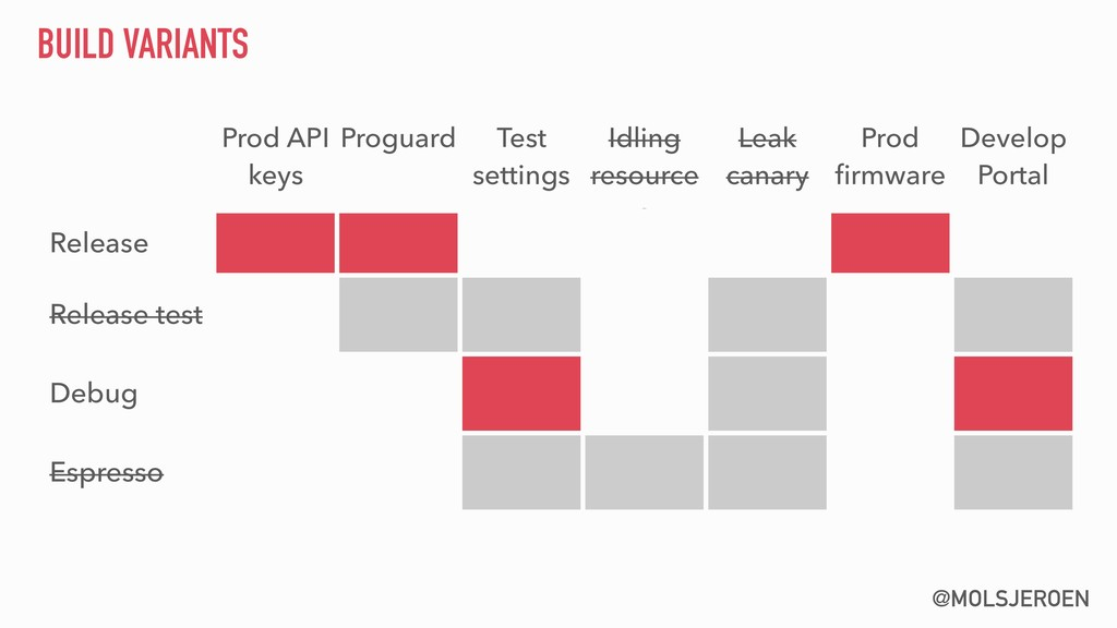 @MOLSJEROEN BUILD VARIANTS Prod API keys Progua...