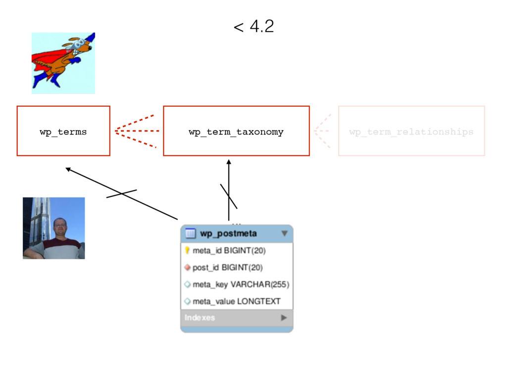 wp_terms wp_term_taxonomy < 4.2 wp_term_relatio...