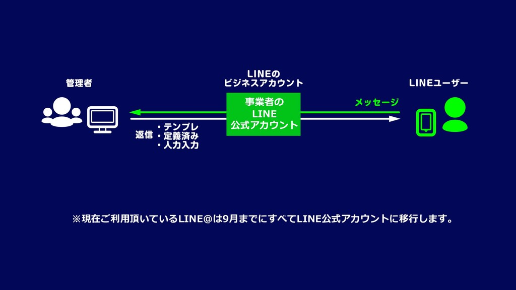 事業者の LINE 公式アカウント ※現在ご利⽤頂いているLINE@は9⽉までにすべてLINE...