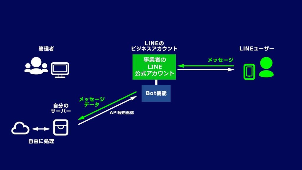 事業者の LINE 公式アカウント