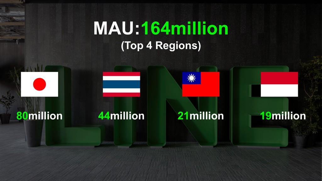 MAU:164million (Top 4 Regions) 80million 44mill...