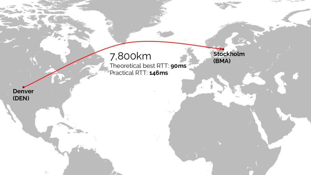Denver (DEN) Stockholm (BMA) 7,800km Theoretica...