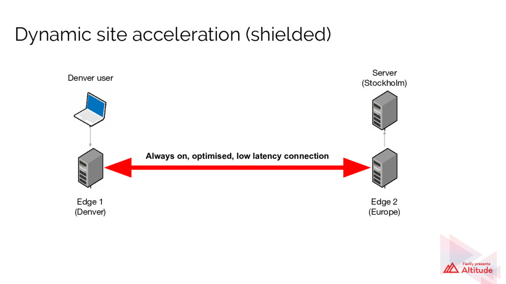 Dynamic site acceleration (shielded) Denver use...
