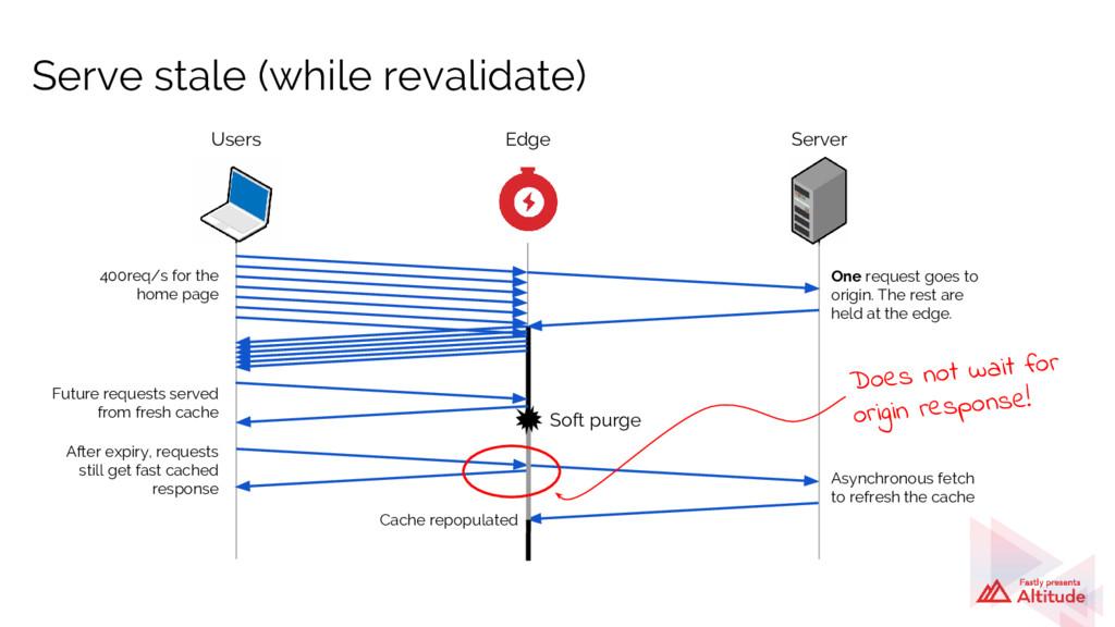 Serve stale (while revalidate) Users Soft purge...