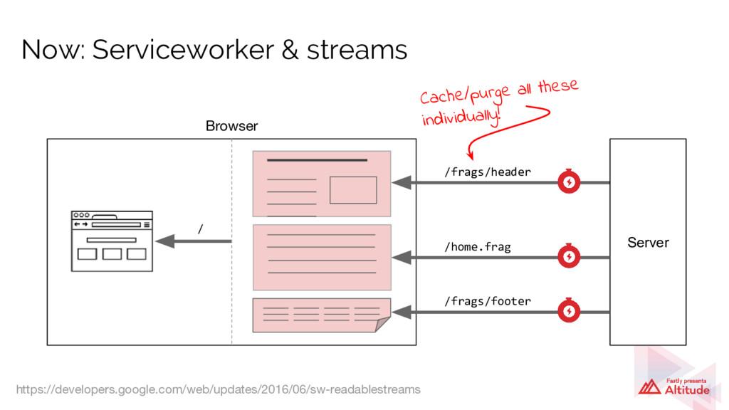 Now: Serviceworker & streams /frags/header /hom...