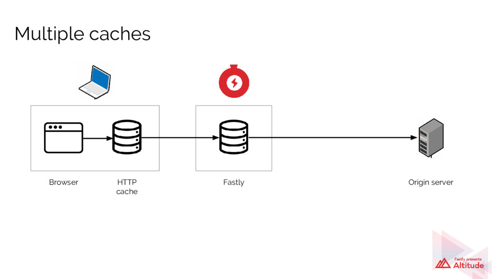 Multiple caches Browser HTTP cache Fastly Origi...