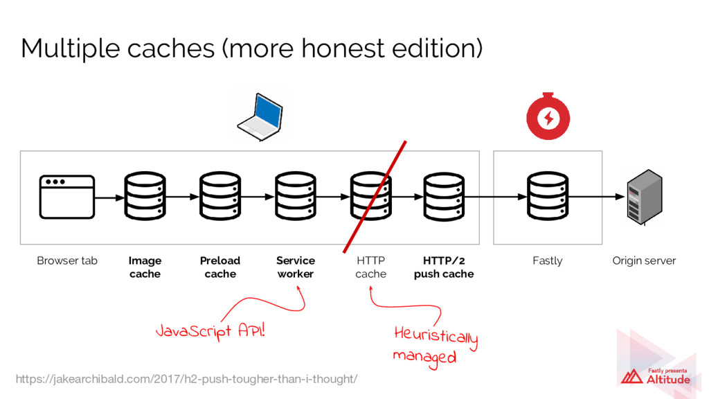 Multiple caches (more honest edition) Browser t...