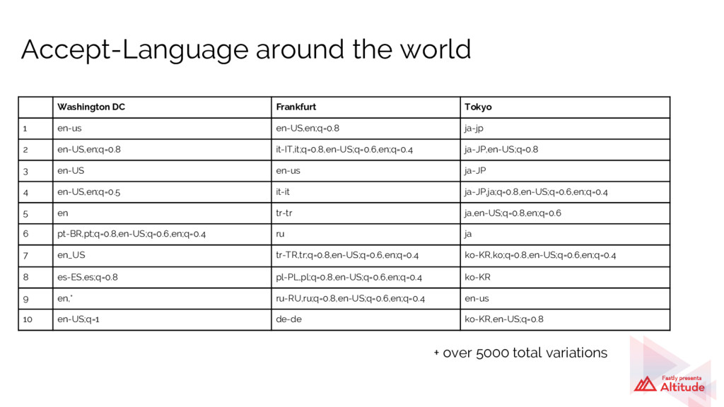 Accept-Language around the world Washington DC ...