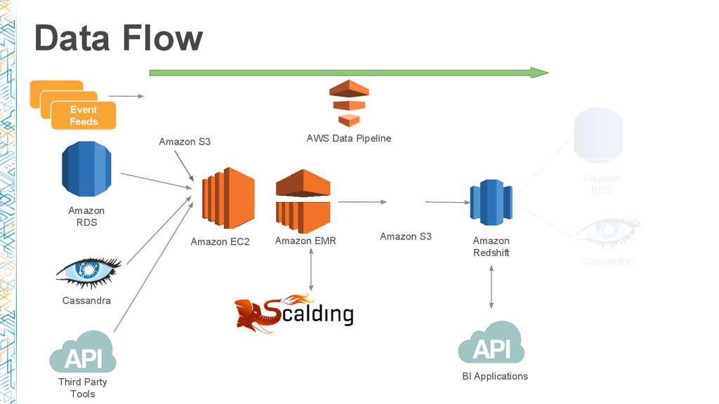 Data Flow Amazon Redshift Amazon RDS Amazon EMR...