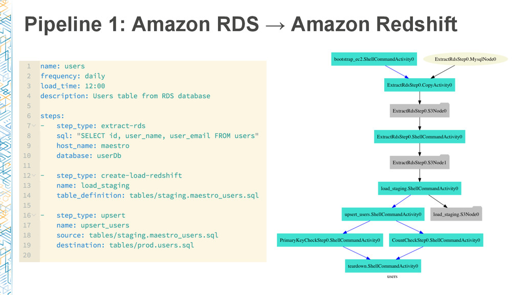 Pipeline 1: Amazon RDS → Amazon Redshift