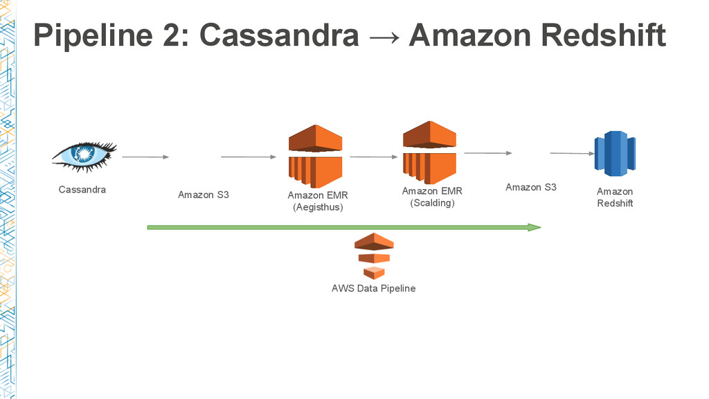 Pipeline 2: Cassandra → Amazon Redshift Amazon ...