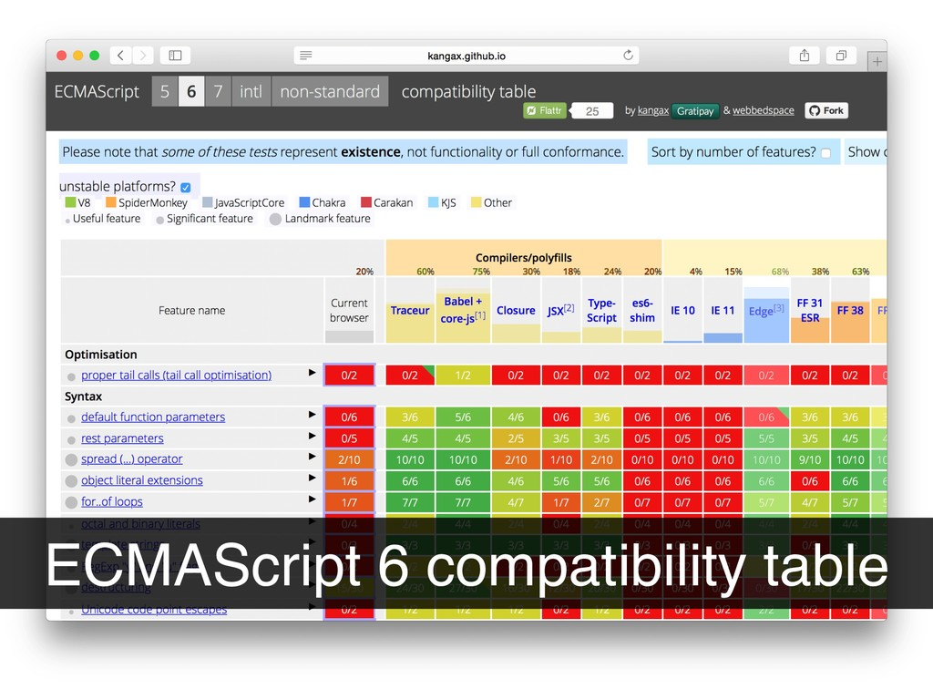 ECMAScript 6 compatibility table
