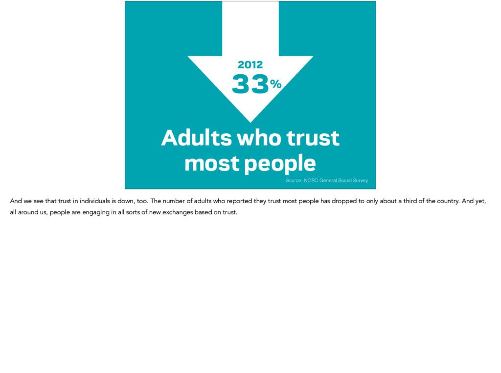 Source: NORC General Social Survey 33% 42% Adul...