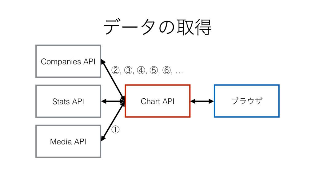 σʔλͷऔಘ Companies API Stats API Media API Chart ...