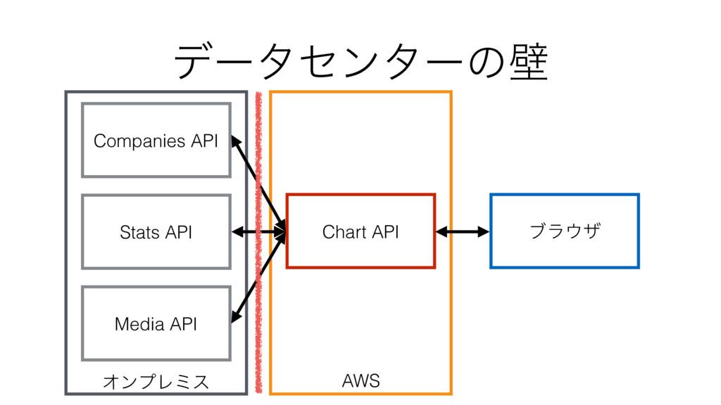 AWS ΦϯϓϨϛε σʔληϯλʔͷน Companies API Stats API Me...