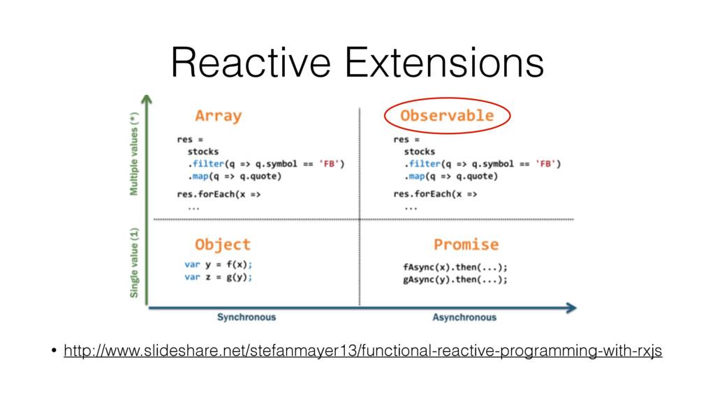Reactive Extensions • http://www.slideshare.net...