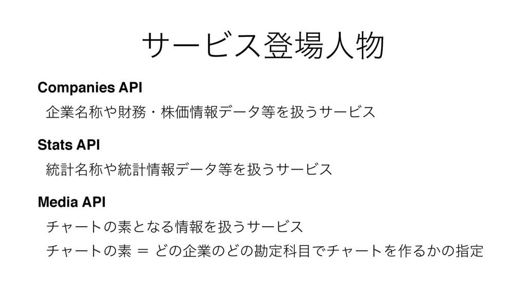αʔϏεొਓ Companies API اۀ໊শࡒɾגՁใσʔλΛѻ͏αʔϏε ...