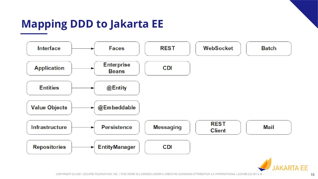 Mapping DDD to Java EE