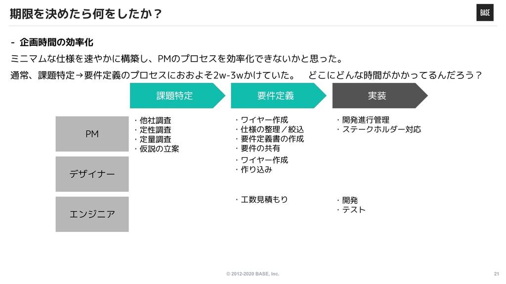 © 2012-2020 BASE, Inc. 21 期限を決めたら何をしたか? - 企画時間の...