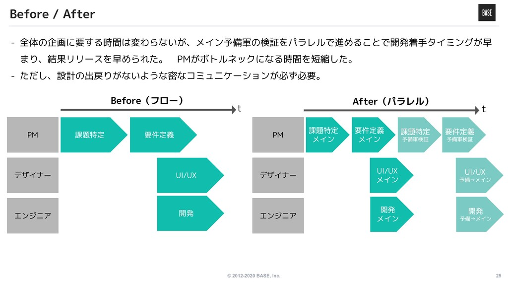 © 2012-2020 BASE, Inc. 25 Before / After PM デザイ...