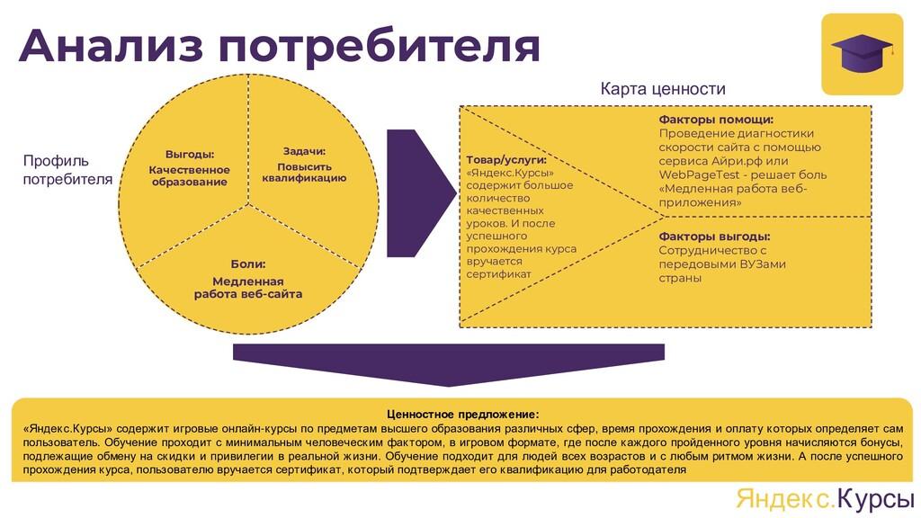 Анализ потребителя Профиль потребителя Карта це...