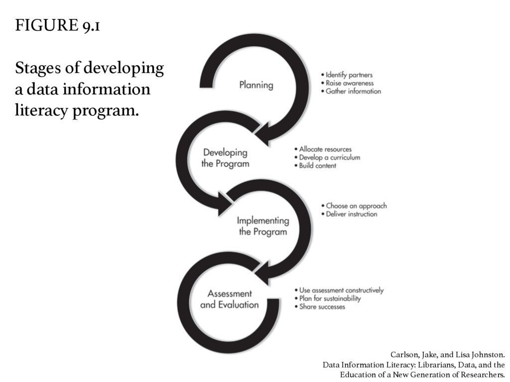 FIGURE 9.1 ! ! Stages of developing a data info...