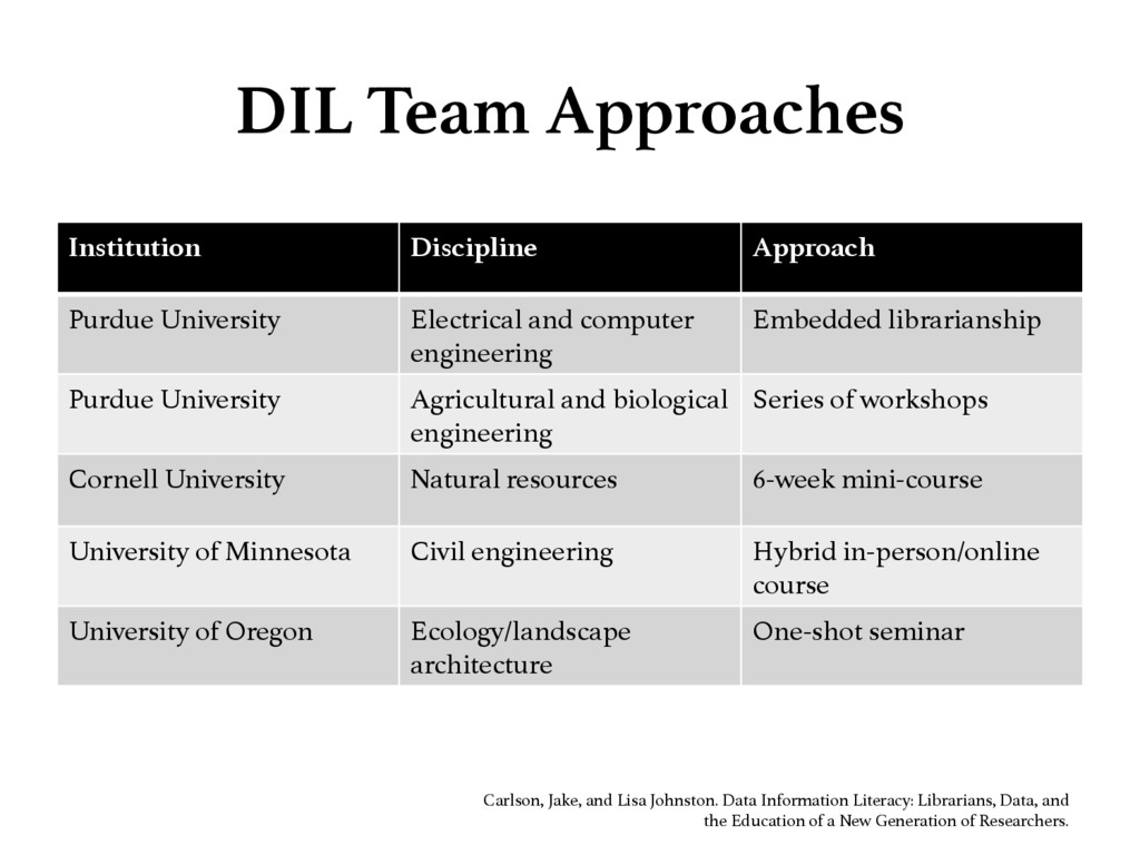 DIL Team Approaches Institution Discipline A...