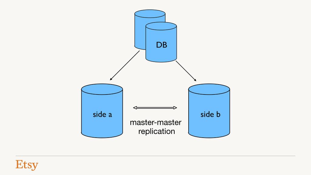 master-master replication DB side a side b