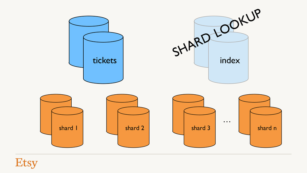 index shard 1 shard 2 shard 3 shard n SHARD LOO...