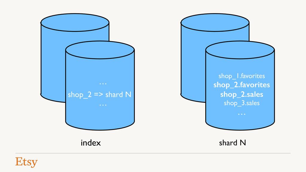 … … shop_2 => shard N shop_1.favorites! shop_2....