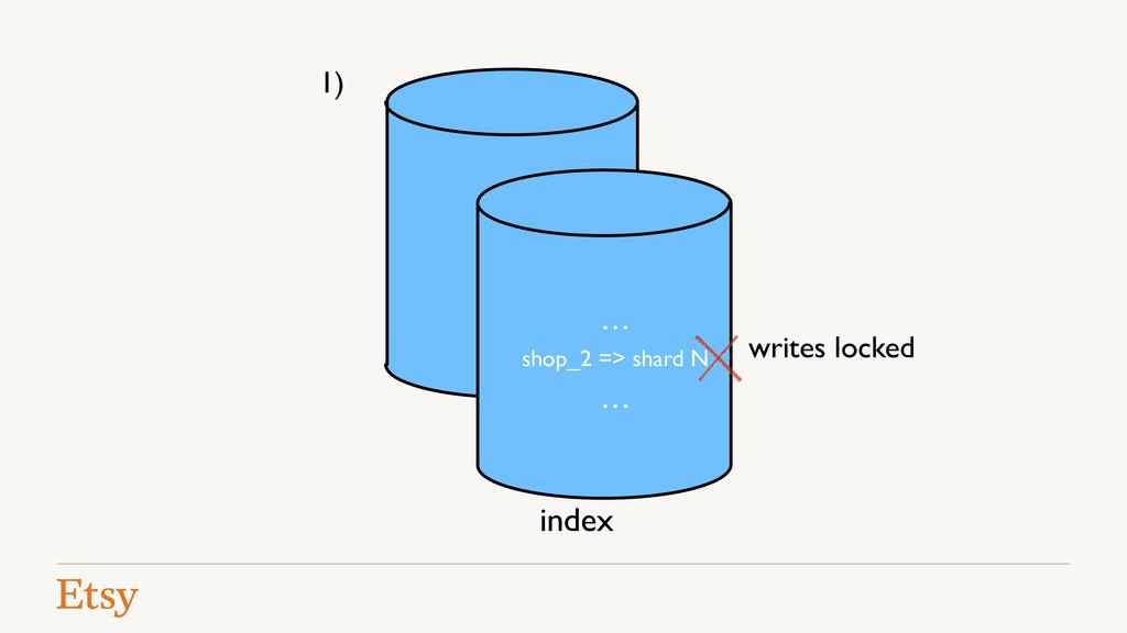 writes locked index 1) … … shop_2 => shard N