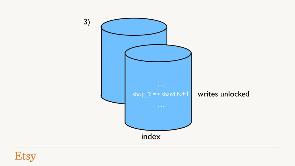 writes unlocked index 3) … … shop_2 => shard N+1