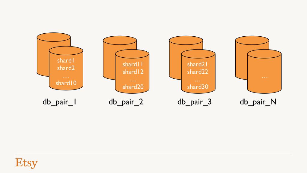 db_pair_1 db_pair_2 db_pair_3 db_pair_N shard1!...