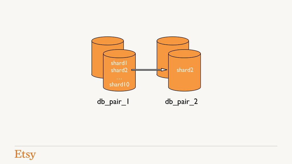 db_pair_1 shard1! shard2! …! shard10 db_pair_2 ...