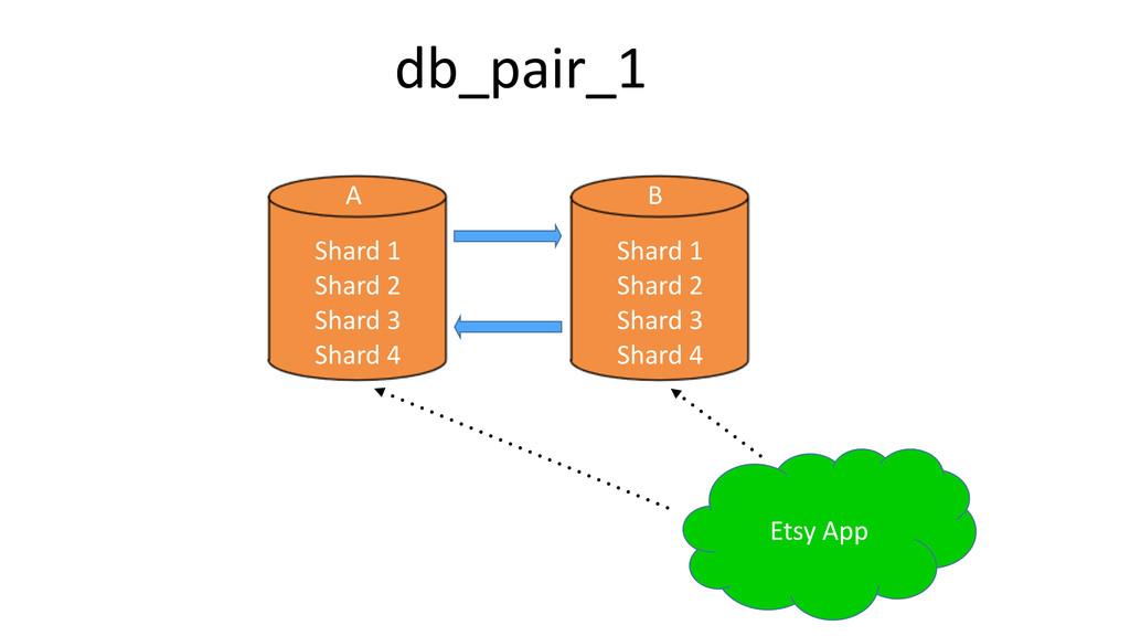 Etsy%App Shard%1% Shard%2% Shard%3% Shard%4 db_...