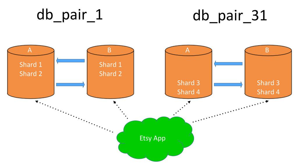 Etsy%App Shard%1% Shard%2 db_pair_1 Shard%1% Sh...