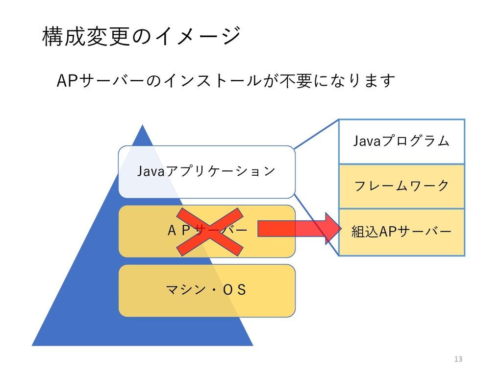 APサーバーのインストールが不要になります 構成変更のイメージ Javaアプリケーション AP...