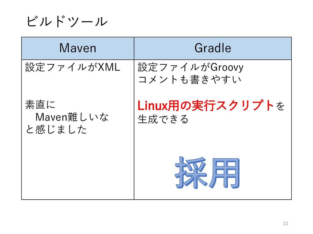 Maven Gradle 設定ファイルがXML 素直に Maven難しいな と感じました 設定...