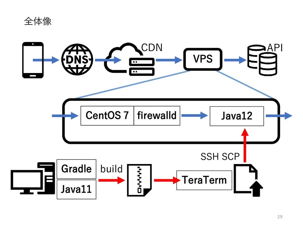 29 全体像 CentOS 7 Java12 CDN firewalld VPS API Gr...
