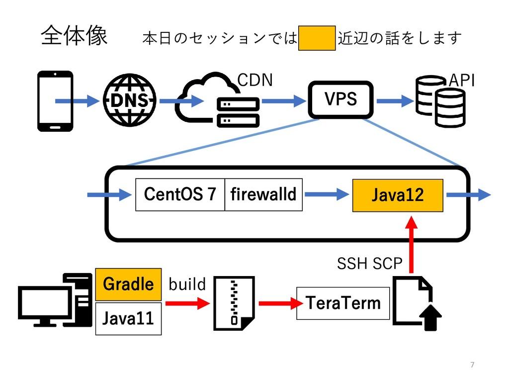 7 全体像 本日のセッションでは 黄色 近辺の話をします CentOS 7 Java12 CD...