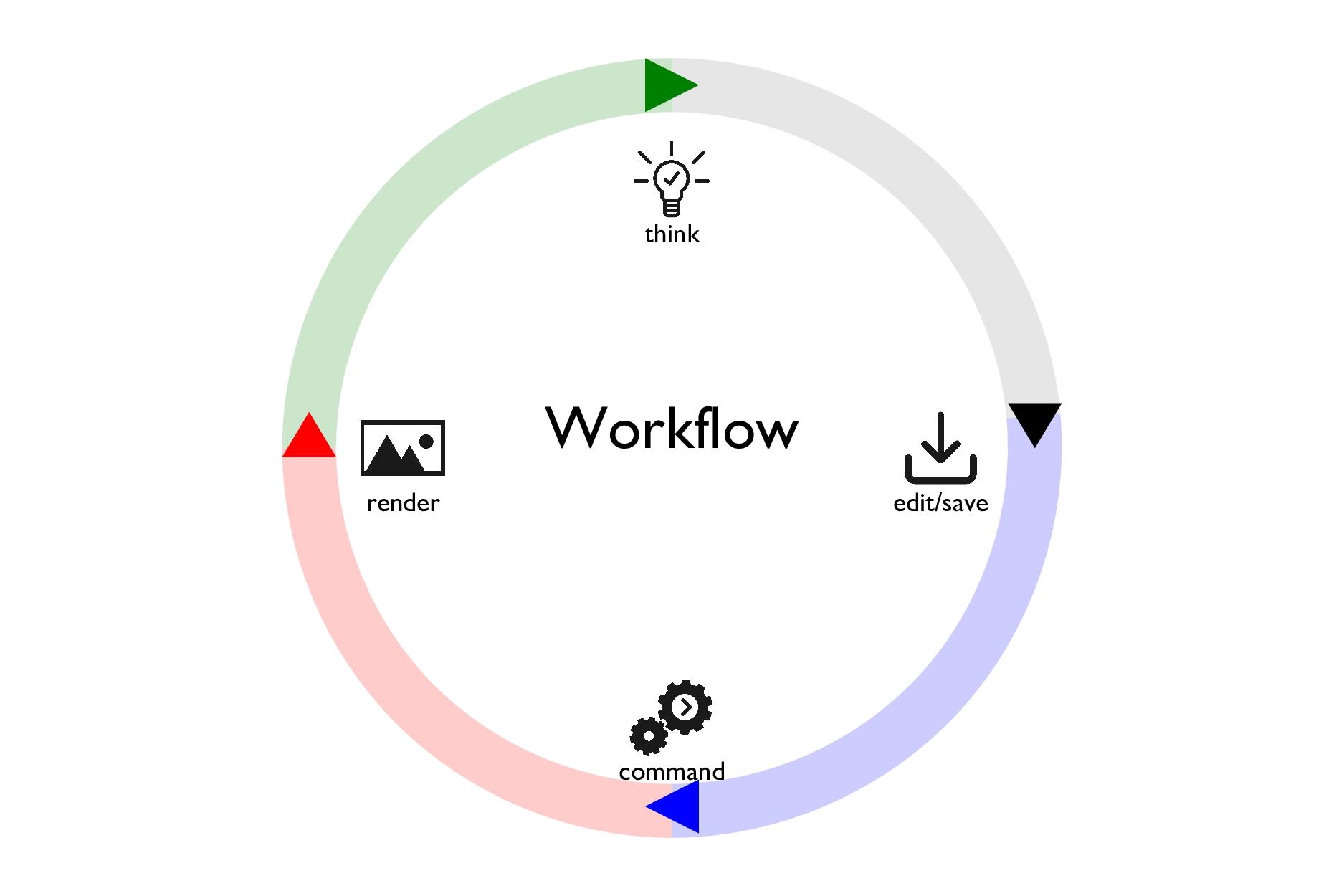 Workflow think command render edit/save
