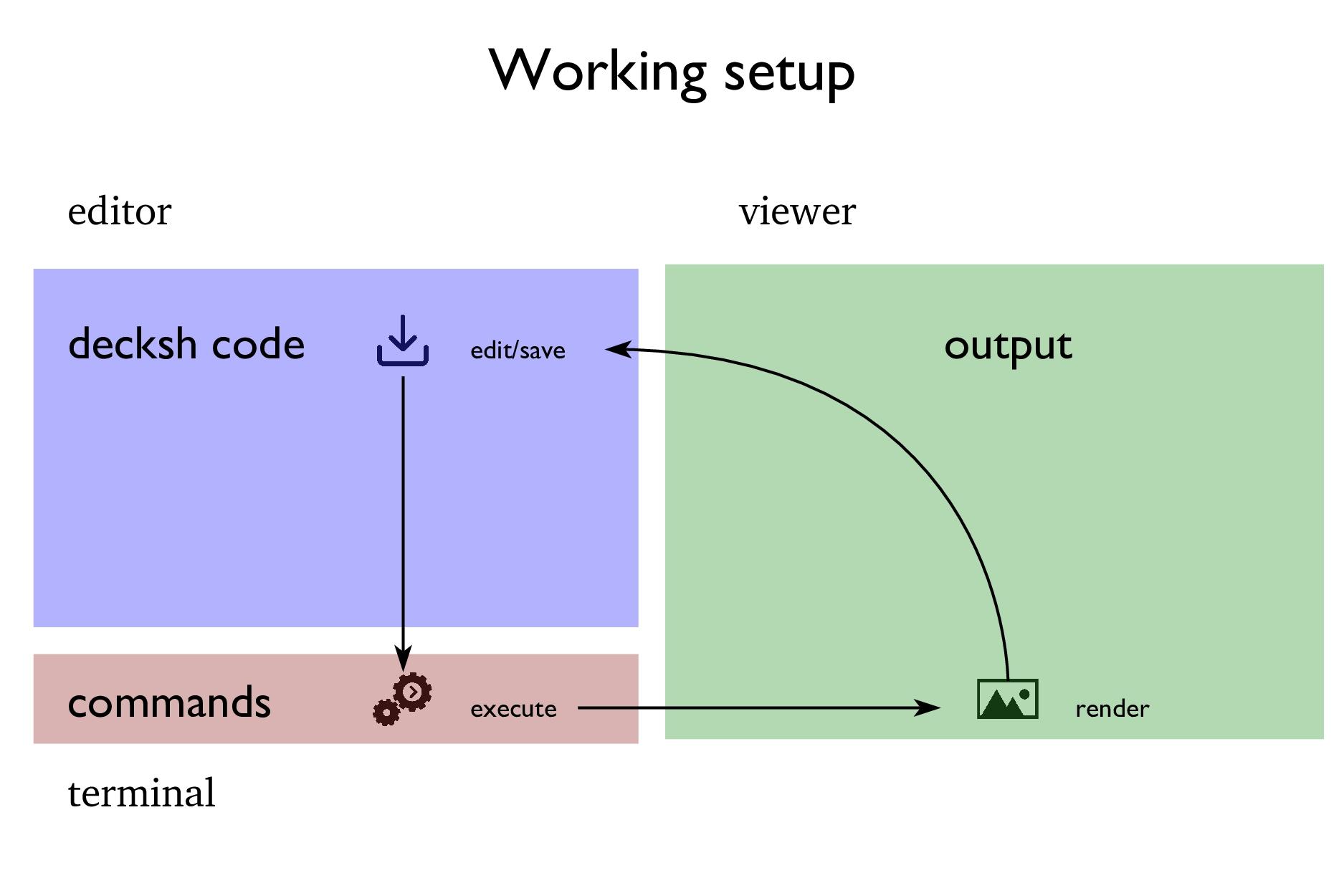 Working setup decksh code commands output edit/...