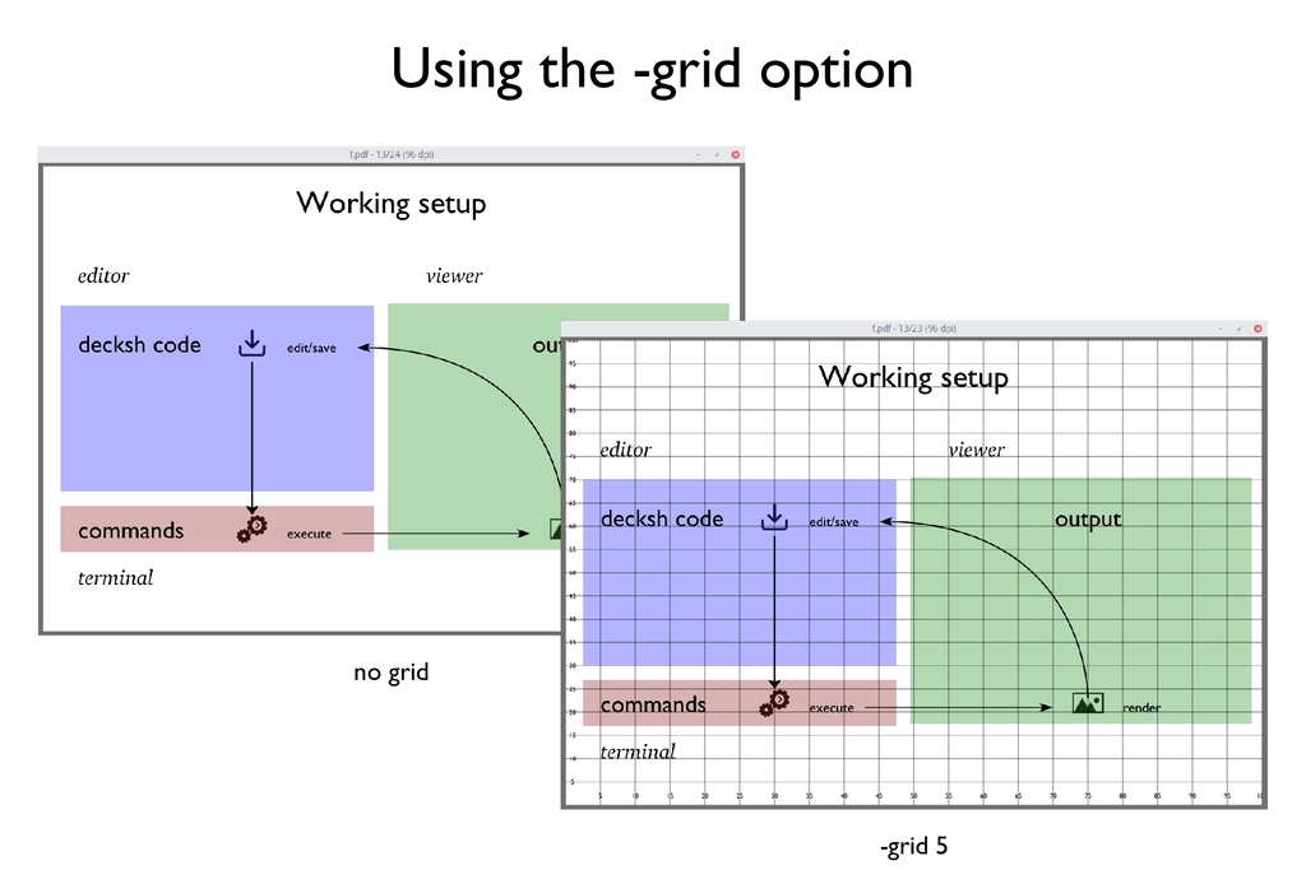 no grid -grid 5 Using the -grid option