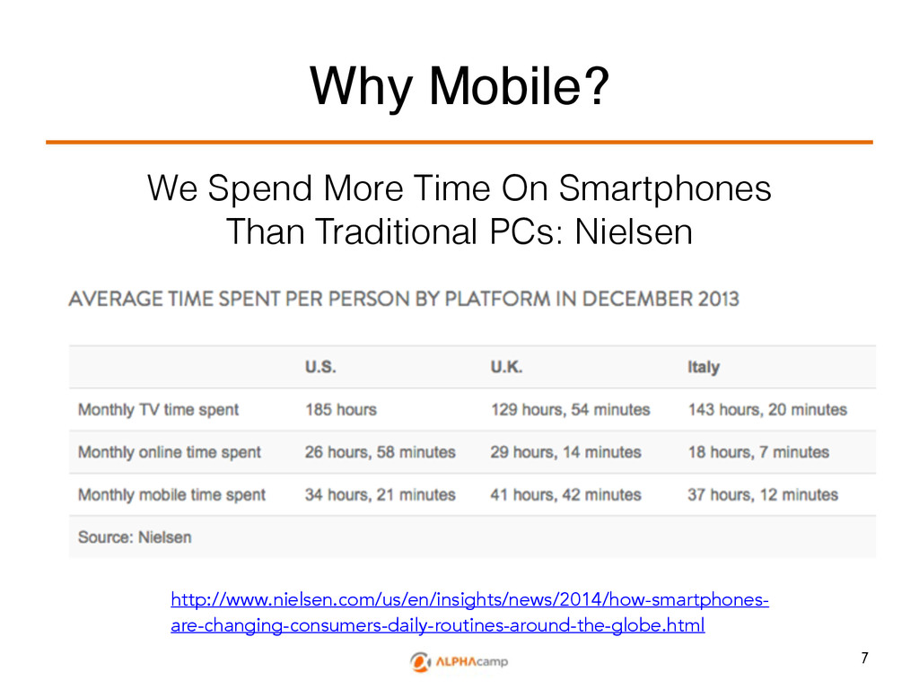 Why Mobile? We Spend More Time On Smartphones T...