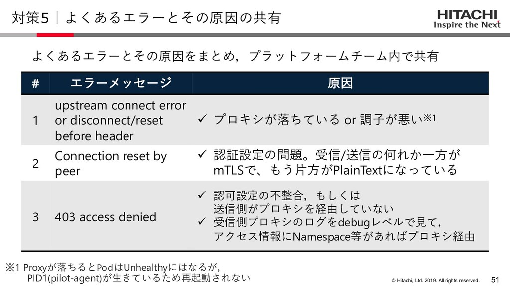 © Hitachi, Ltd. 2019. All rights reserved. 対策5|...