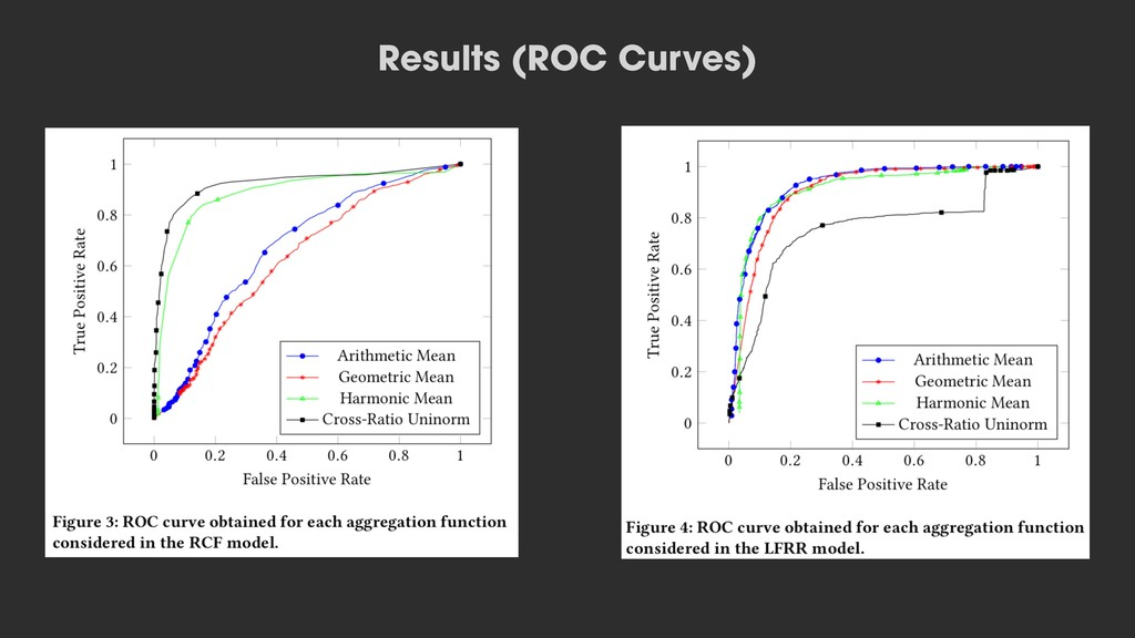 Results (ROC Curves)