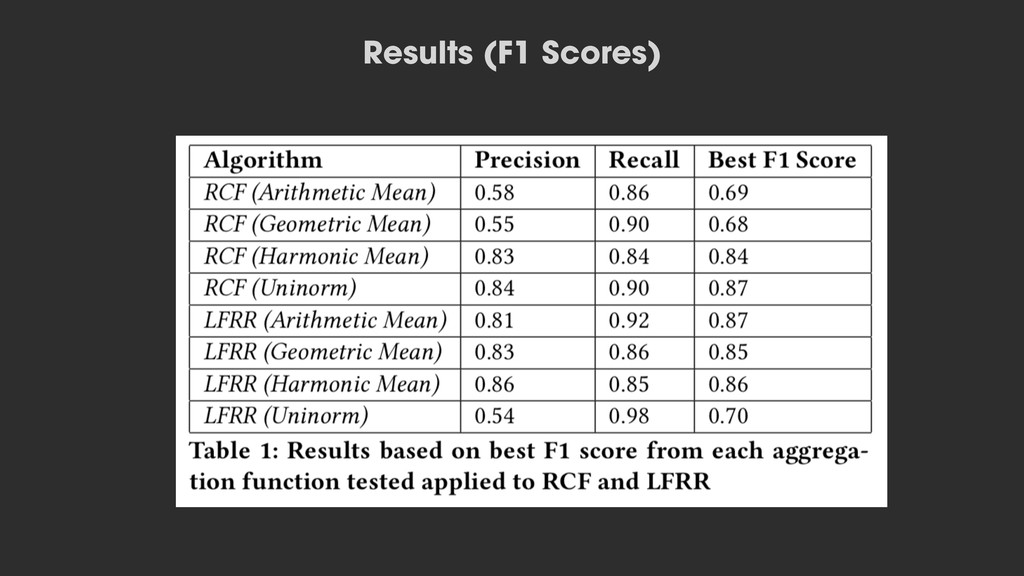 Results (F1 Scores)